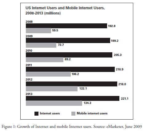 Growth of Internet and Mobile Web Users