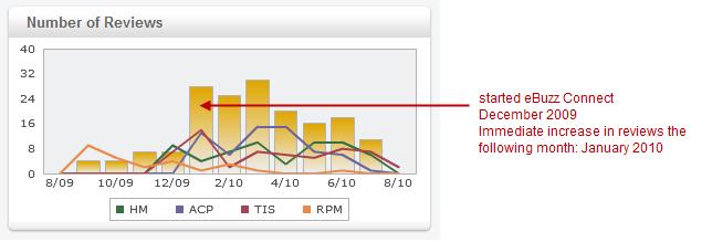Monitoring Expedia Guest Reviews
