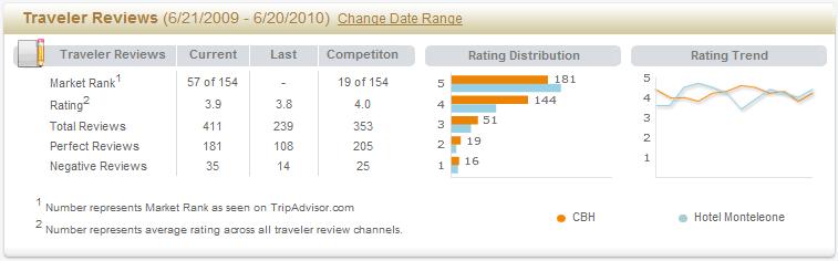 Monitoring Online Traveler Reviews for Hotels