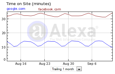 Time spent on Facebook vs Google in August