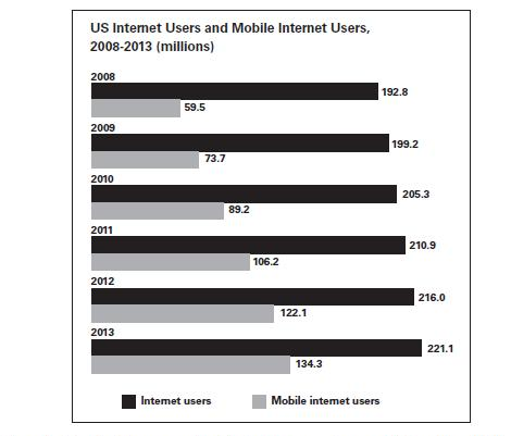 2011 eCommerce Initiatives - Mobile
