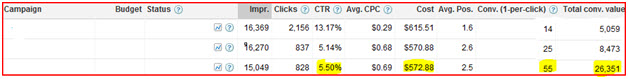 PPC Campaigns and CTR