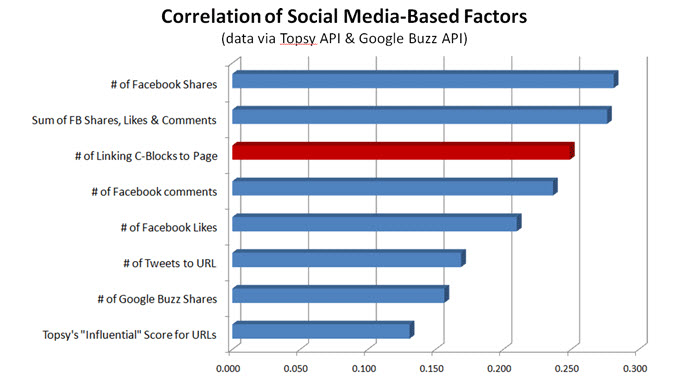 Social media influential factors