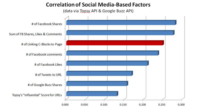 Social media influential factors