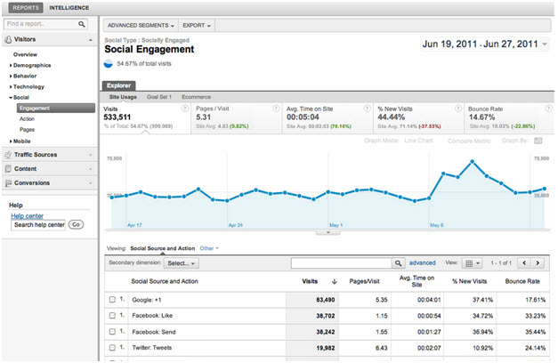 Google Analytics Social Engagement