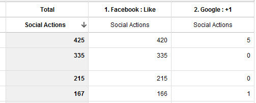 Google Analytics Social Data