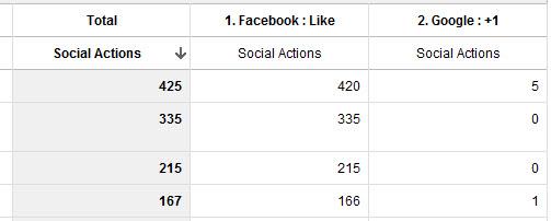 Google Analytics Social Data