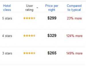Google Hotel Finder Comparisons