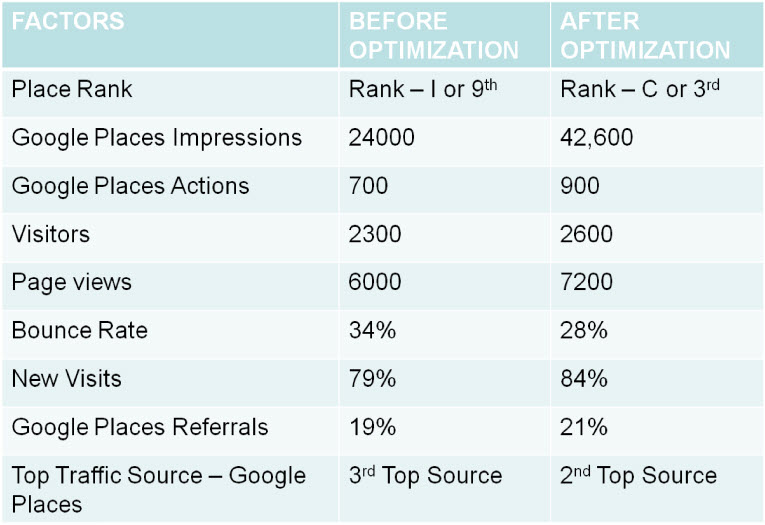 Google Places cross optimization case study results
