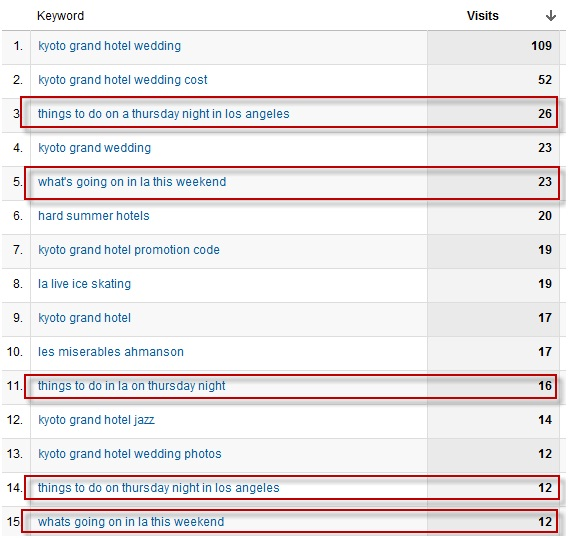 Keywords driving traffic