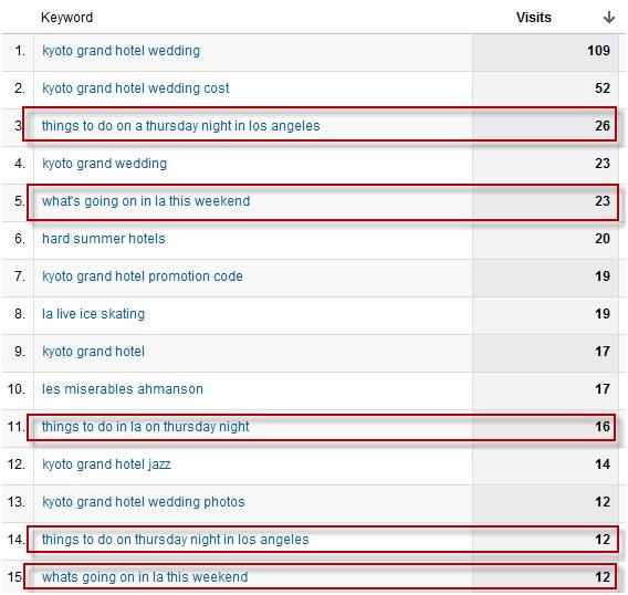Keywords driving traffic