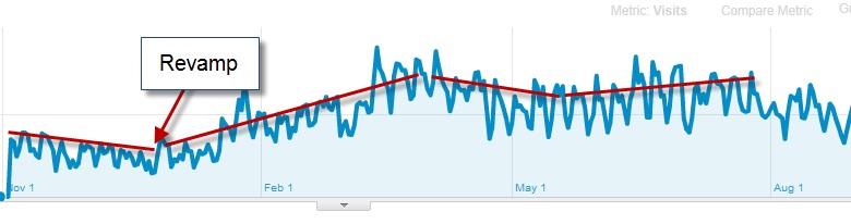 Website revamp analytics