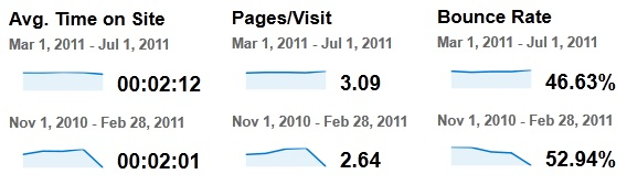 Website revamp traffic improvement