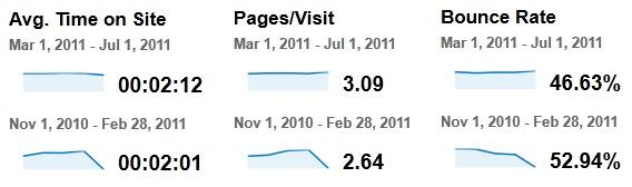 Website revamp traffic improvement