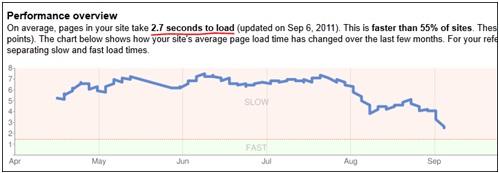 Website speed performance overview