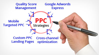 Top 5 Successful PPC Strategies