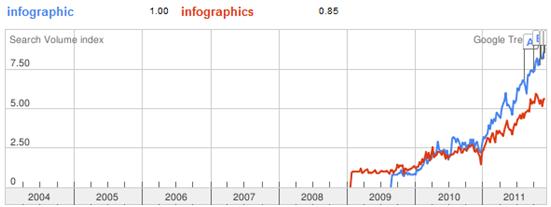 Social Media Trends for 2012