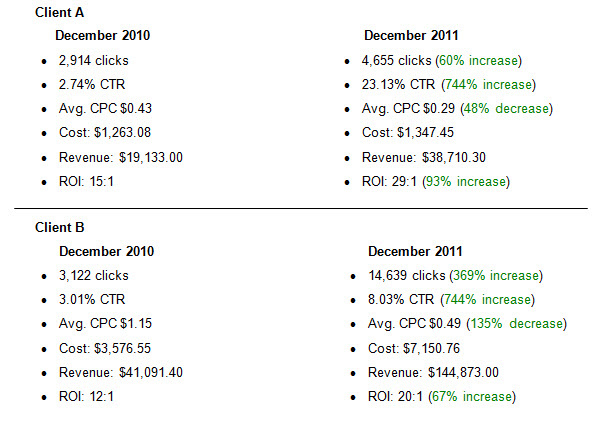 improving PPC campaign in 2012