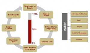 Site usability life cycle