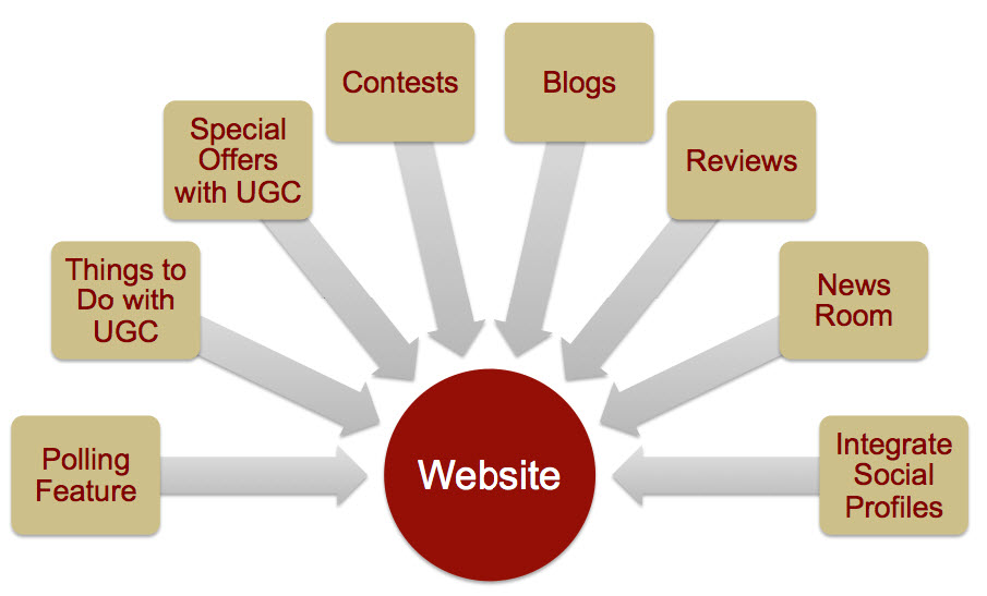 ways to improve website freshness score