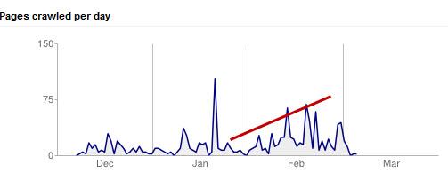 Blog page crawling stats