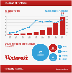 Pinterest Average Minutes Per Visitor