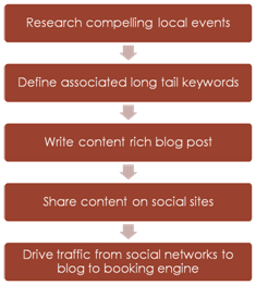 Hoteliers Tips to Leverage Blogs to Drive Traffic
