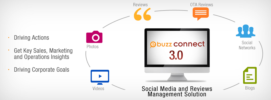 eBuzz Connect Online Reputation Management Tool for Hotels
