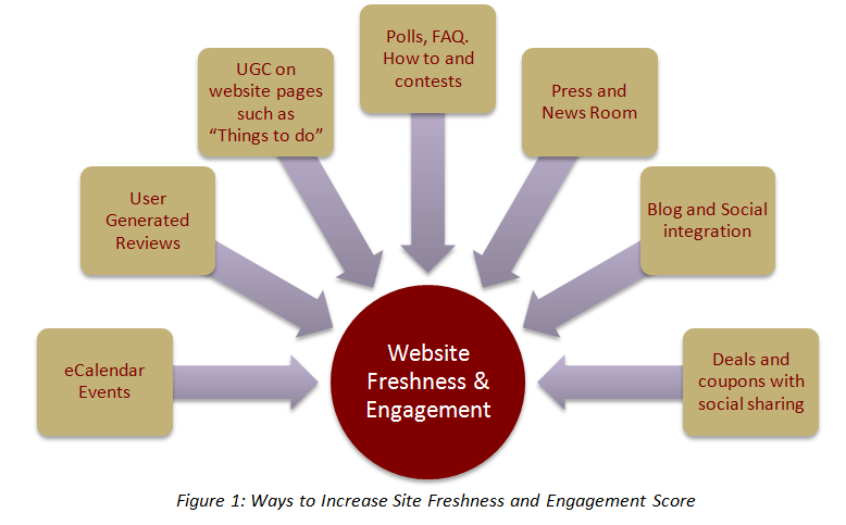 Website freshness and engagement factors