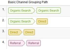 Multi-channel Marketing - basic grouping path