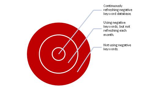 How to Maximize PPC ROI Using Negative Keywords