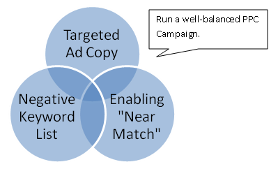Improve PPC Campaigns with Google's Near Match