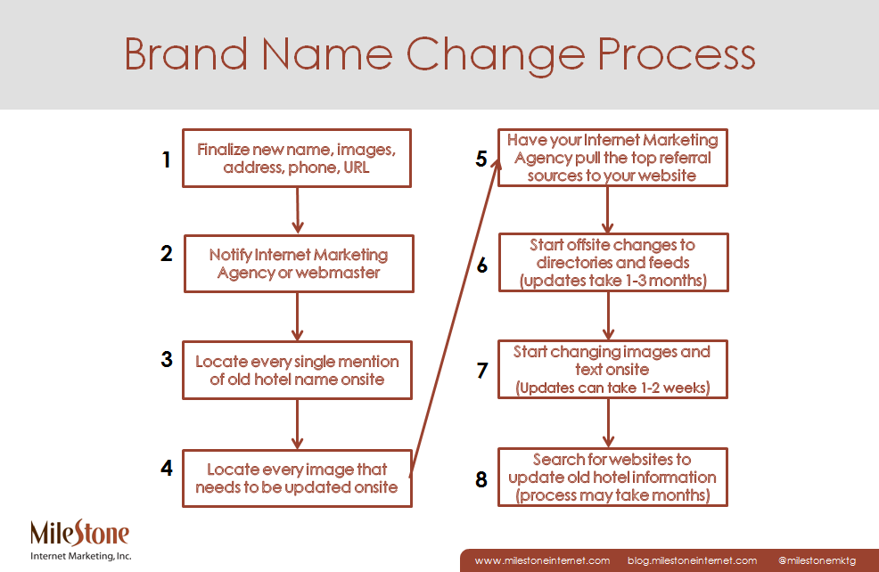 brand name change process
