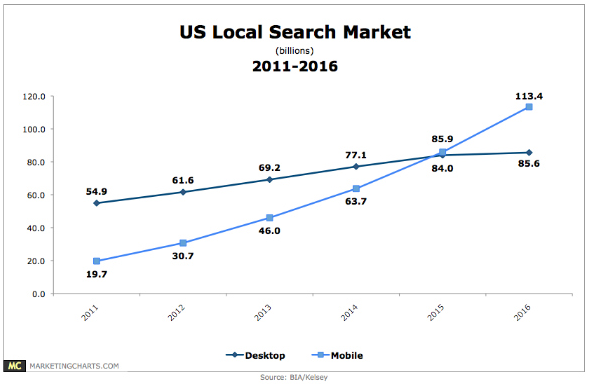 Responsive Website Design- US Local Search Market