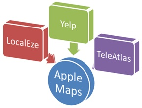 Channels that are feeding Apple Maps