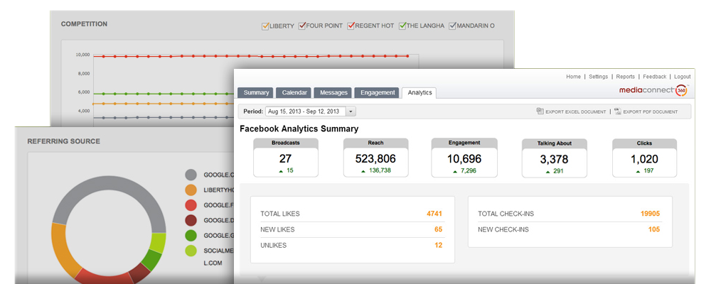 MediaConnect360 - Analytics and Reports