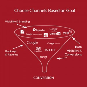 Funnel ppc blog