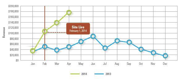 HI case study graph
