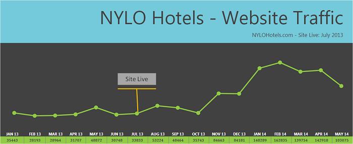 Results - Website Traffic - milestoneinternet.com, Milestone Inc.