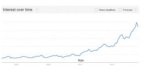 Trends in search modifiers - Interest Overtime