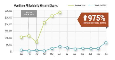 Wyndham Philidelphia Graph