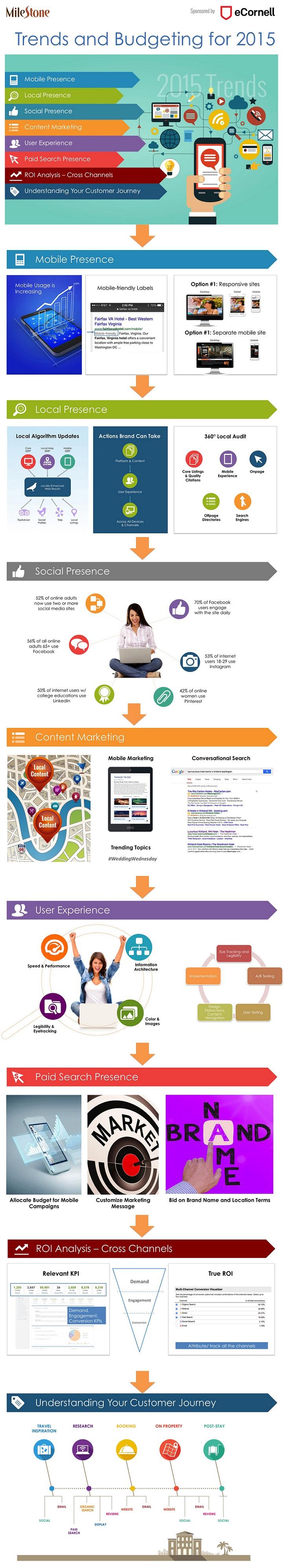 2015 Top Digital Marketing Strategies for Hotels