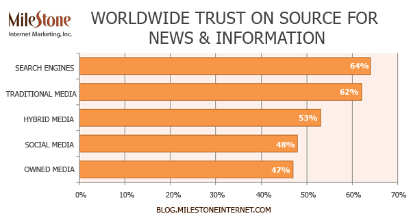 Search Engines Trusted Most! Does Your Hotel Marketing Strategy Include SEO?