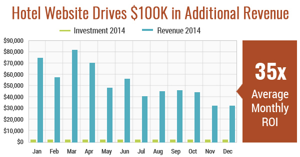 Hotel Website Drives $100K in Additional Revenue