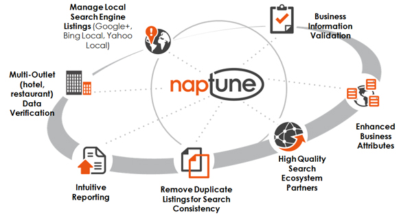 NAPtune - local business listings management: