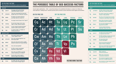 SearchEngine Land Periodic Table of SEO 2015