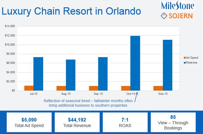 How Your Hotel Benefits from Programmatic Advertising - milestoneinternet.com, Milestone Inc.