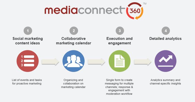 Mediaconnect Social Tool