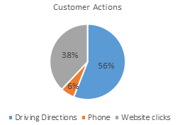 Customer Search Actions