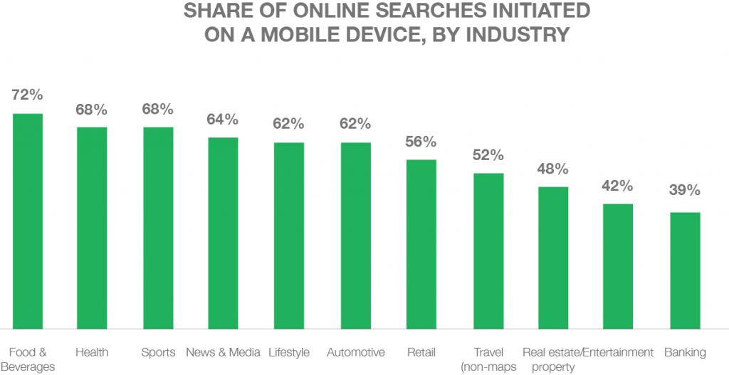 Share of mobile searches initiated on a mobile device - milestoneinternet.com, Milestone Inc.